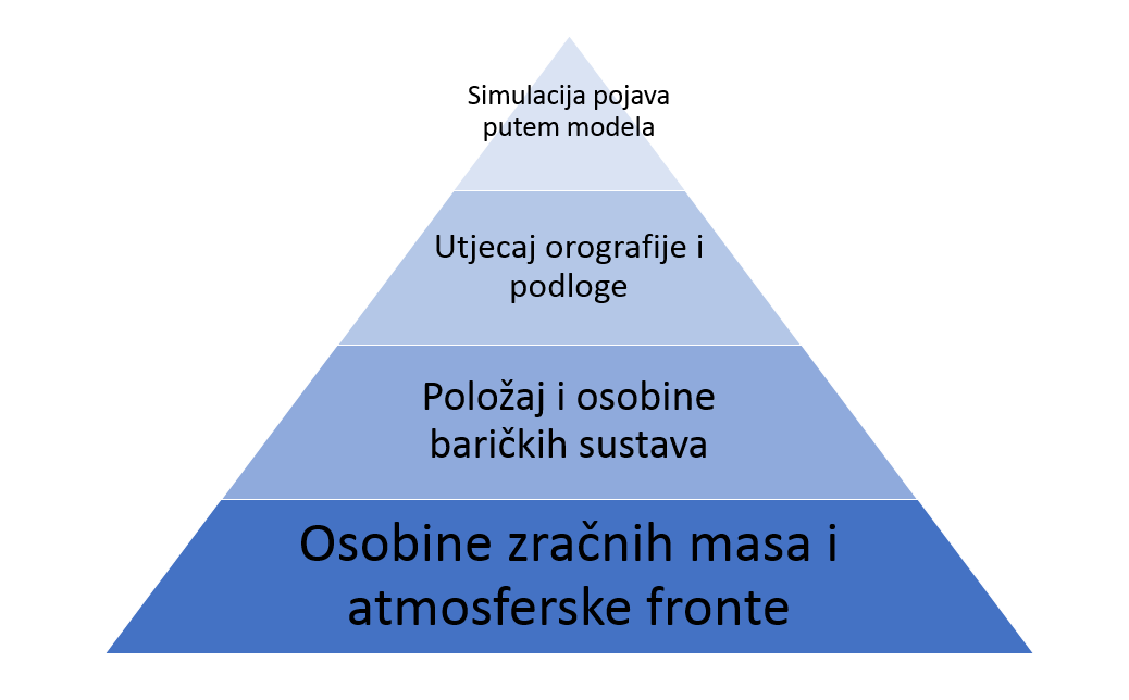 Piramida vremenske prognoze
