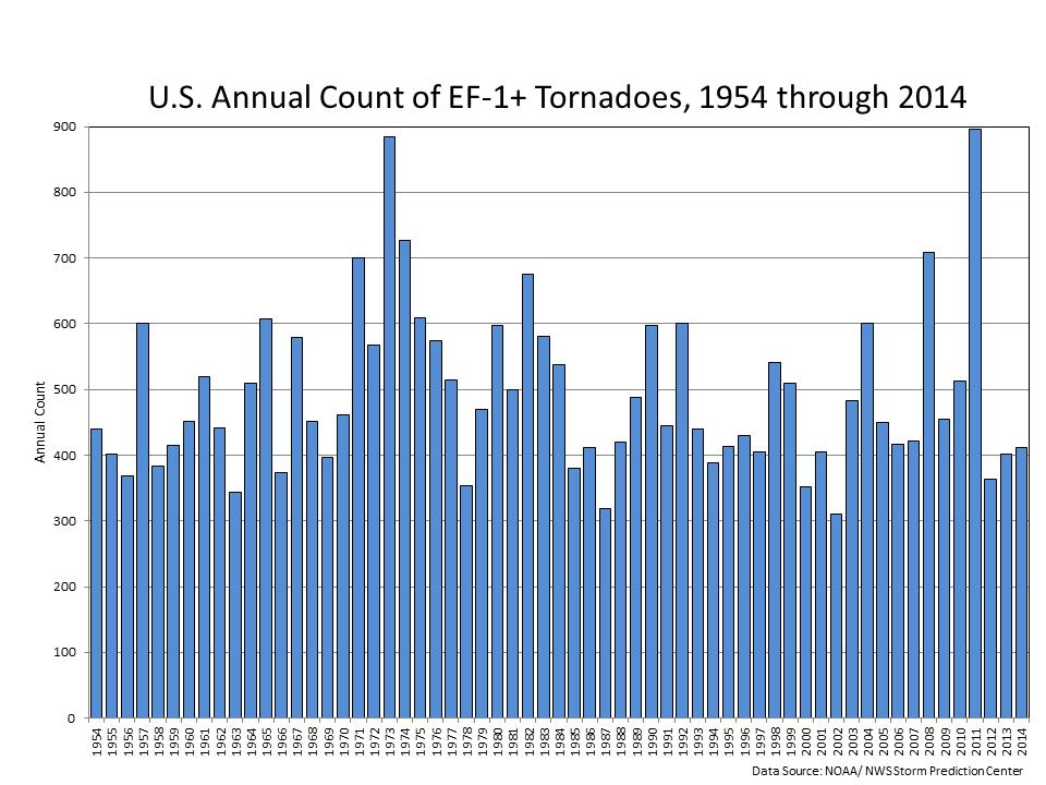 tornado 1-5
