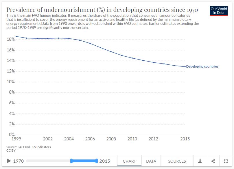 pothranjenost zemlje u razvoju