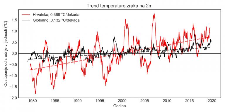 Analiza klimatskih promjena na području Hrvatske u periodu od 1979. do 2020. temeljem podataka numeričke reanalize
