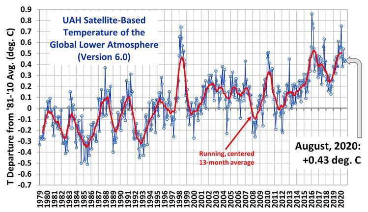 Globalna anomalija temperature (UAH, LT) za kolovoz 2020: +0.43°C