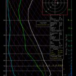 Vraćeni skew-t dijagrami WRF modela na portal