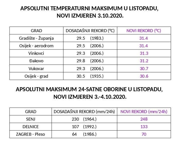 DHMZ: Oboreno 6 listopadnih rekorda temperature i 3 rekorda oborine!