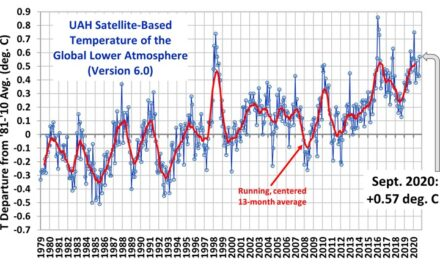 Globalna anomalija temperature (UAH, LT) za rujan 2020: +0,57°C