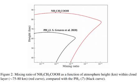 Nakon fosfina, i aminokiselina glicin je upravo nađena na Veneri?!