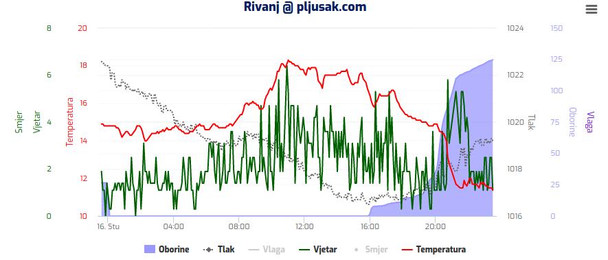 Rezime dana: obilna kiša na zapadu, snijeg u najvišem gorju, bura na Jadranu