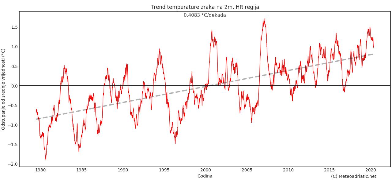 Klimatska analiza prosinca 2020.
