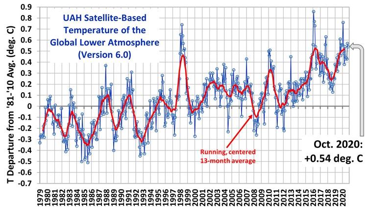 Globalna anomalija temperature (UAH, LT) za listopad 2020: +0,54°C