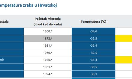 DHMZ: Najniže izmjerene temperature zraka u Hrvatskoj za razdoblje od kada postoje mjerenja