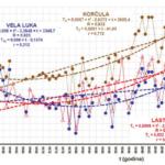 Bonacci i Ljubenkov: Klimatološke razlike otoka Korčule