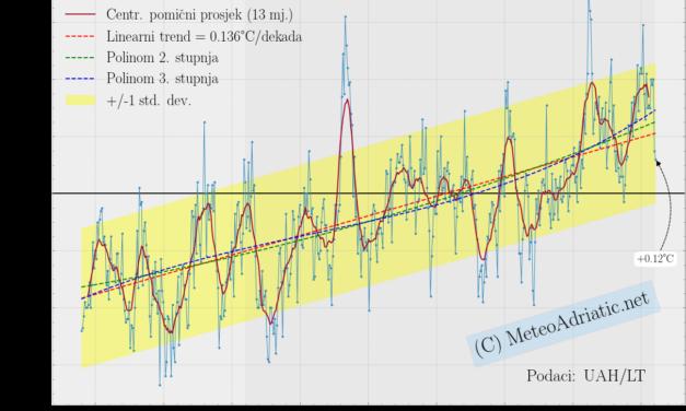 Globalna anomalija temperature (UAH, LT) za siječanj 2021: +0,12°C