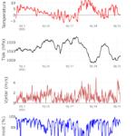 Klimatska analiza siječnja 2021.