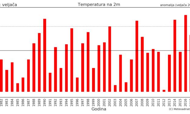 Klimatska analiza ožujka 2021.