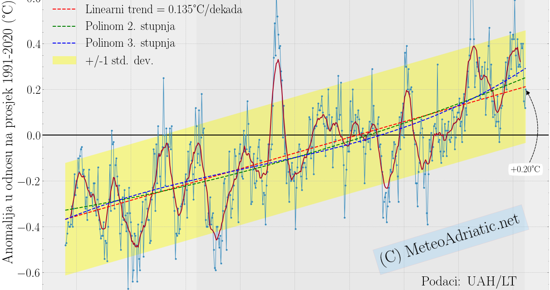 Globalna anomalija temperature (UAH, LT) za veljaču 2021: +0,20°C