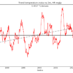 Klimatska analiza travnja 2021.