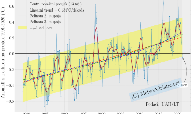 Globalna anomalija temperature (UAH, LT) za travanj 2021: -0,05°C