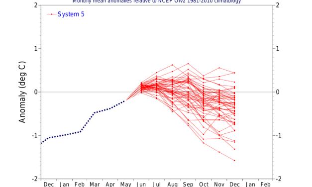 Globalna anomalija temperature (UAH, LT) za svibanj 2021: +0,08°C