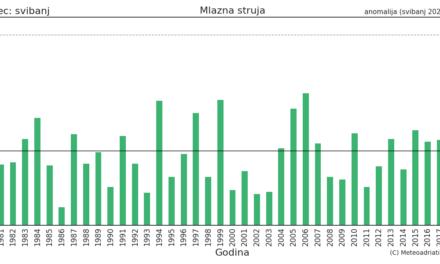 Klimatska analiza svibnja 2021.