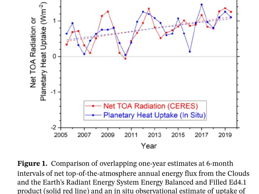 """""""Zemlja sad zadržava duplo više topline nego 2005. godine""""? Molim?"""