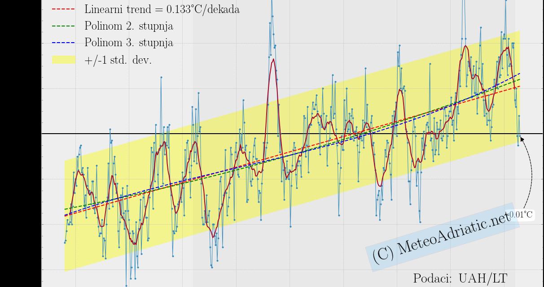Globalna anomalija temperature (UAH, LT) za lipanj 2021: -0,01°C