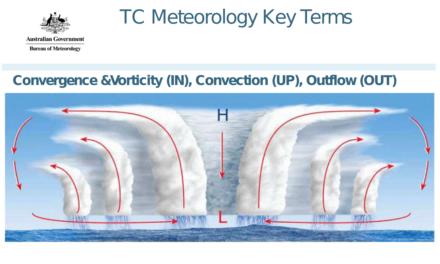 Hoće li se učestalost razornih tropskih ciklona povećati za 10 puta?