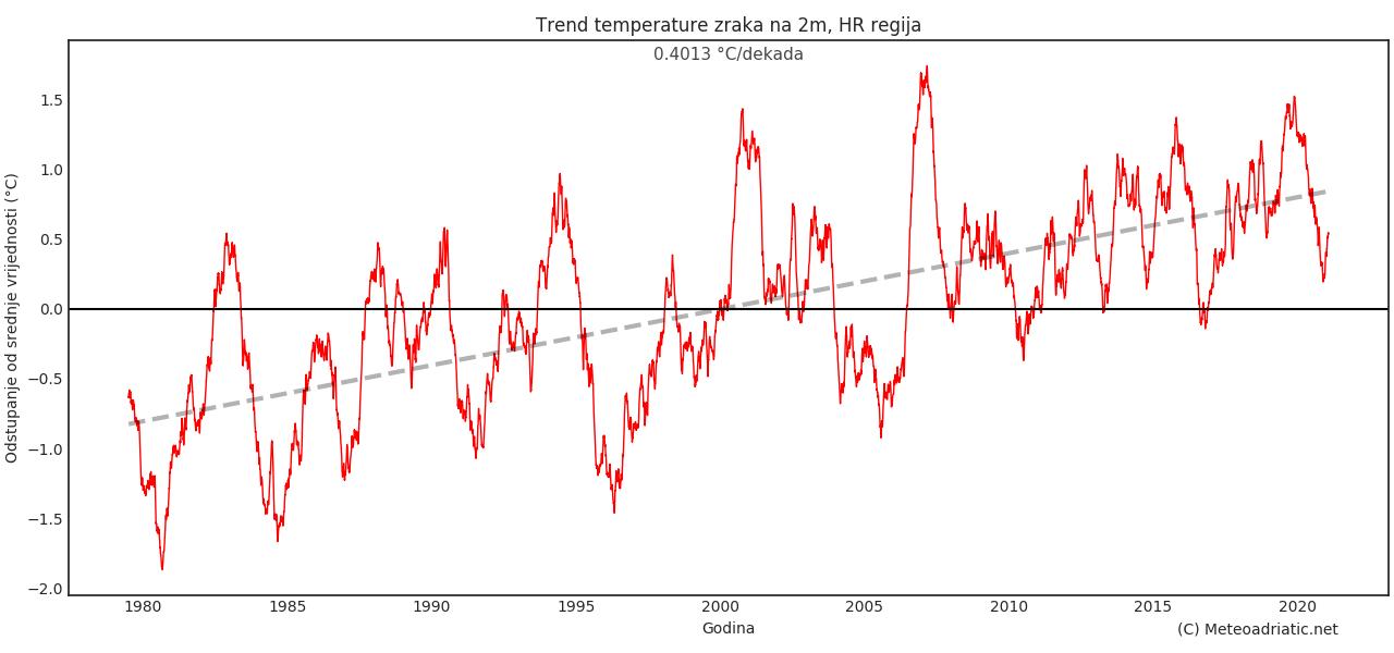 Klimatska analiza srpnja 2021.