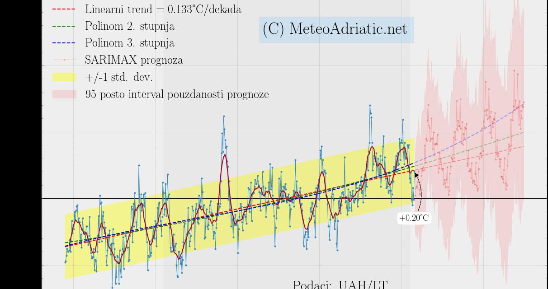 Prognoza globalne temperature autoregresijskim modelom