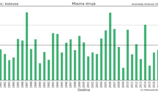 Klimatska analiza kolovoza 2021.