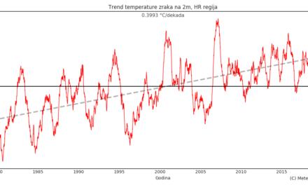 Klimatska analiza rujna 2021.