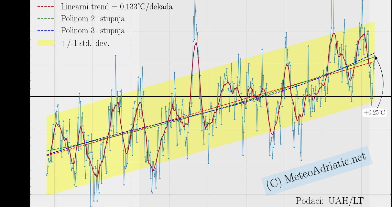 Globalna anomalija temperature (UAH, LT) za rujan 2021: +0,25°C